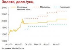 Цена на золото не упадёт в 2020 году и продолжит рост в 2021 году. Прогноз экспертов Metals Focus  Источник: Silver-mania.ru