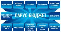 ПАРУС Бюджет