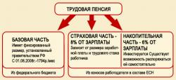 ПФ РФ утвердил новую форму заявления на отказ от финансирования накопительной части трудовой пенсии
