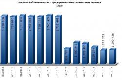 В России наблюдается существенное сокращение объемов кредитного портфеля для малого и среднего бизнеса