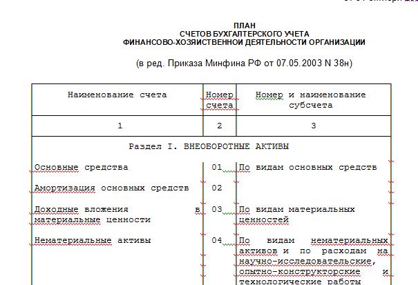 План счетов бухгалтерского учета (скачать)