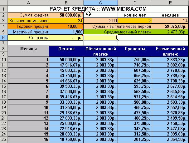 Расчет суммы процентов по кредиту поверхности совсем